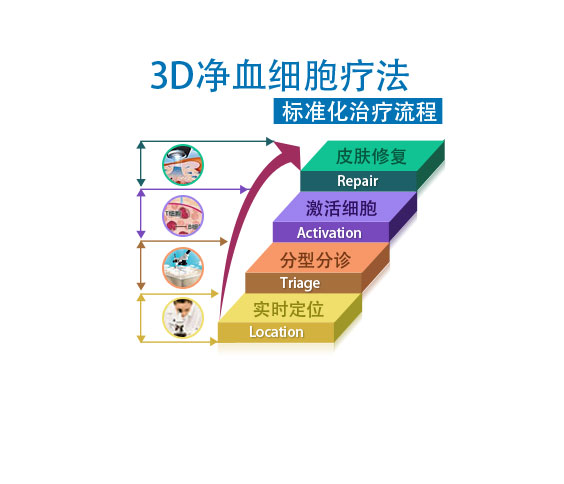 三级阶梯检测、锁定病因.jpg